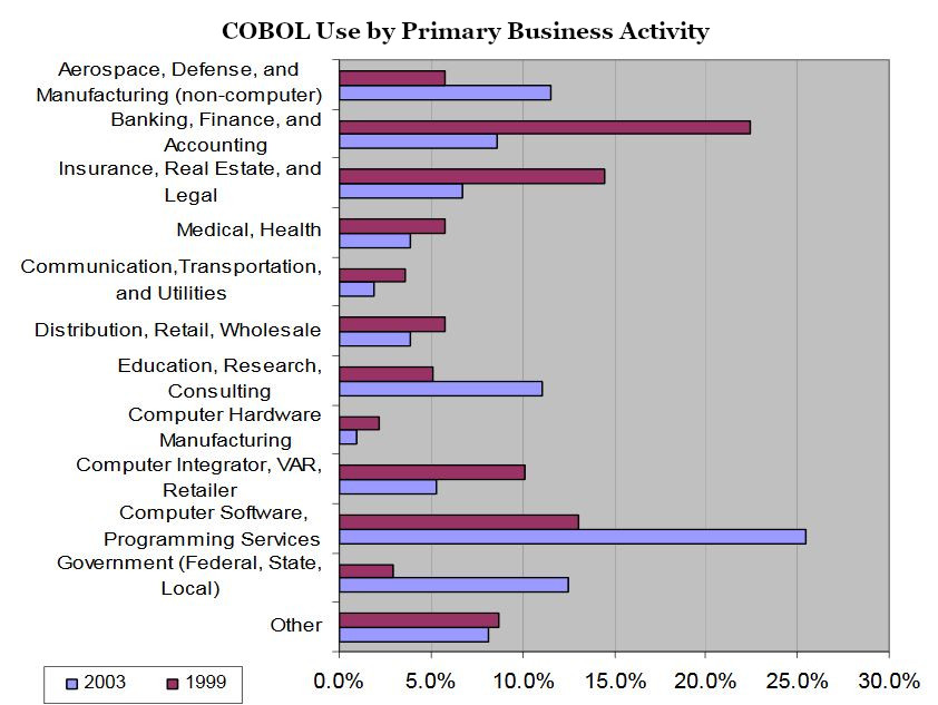COBOL use by business activity