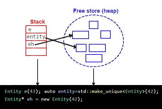 What Every C++ Programmer Should Know About How to Avoid Leaking Resources