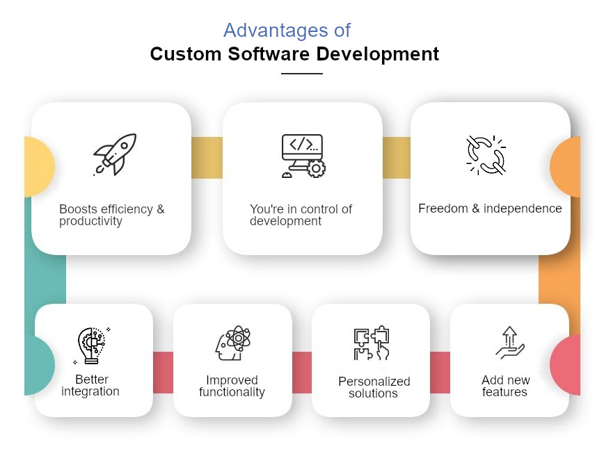 What are the advantages of custom software?