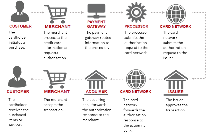 how ecommerce payment processing works