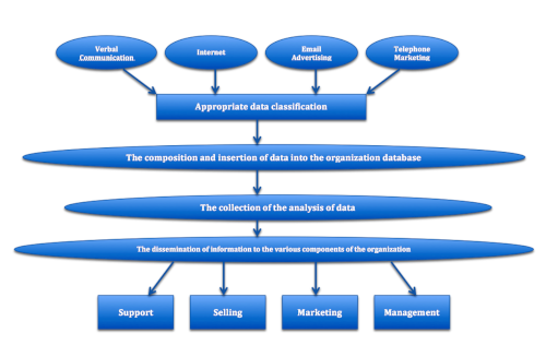 Customer Relationship Management (CRM) software