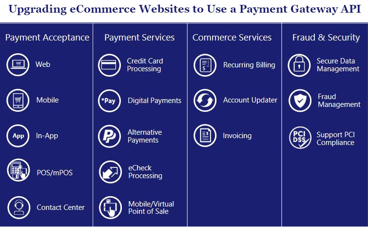 Upgrading eCommerce Websites to Use a Payment Gateway API