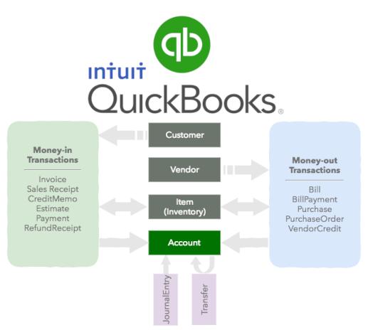 QuickBooks Online API Accounting Software Development